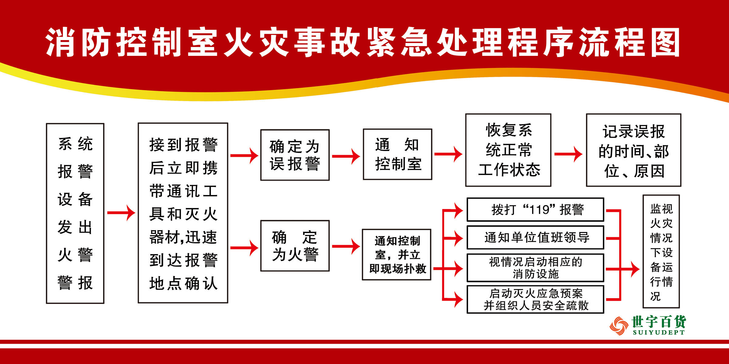 China fire accident china fire accident shopping guide at alibaba get quotations 638 poster panels printed 648 fire control room fire accident emergency treatment process flow chart nvjuhfo Gallery